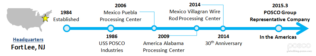 POSCO-America_History