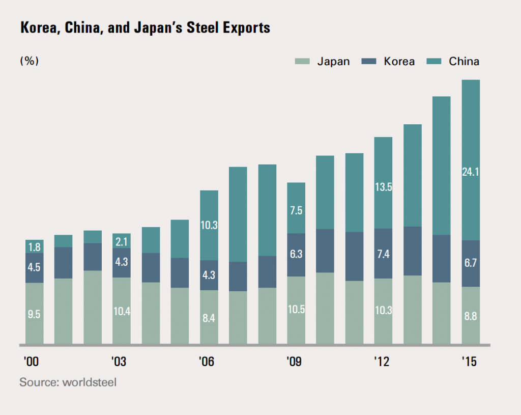 Growth of the three largest steel producing countries can be seen from 2000 to 2015.