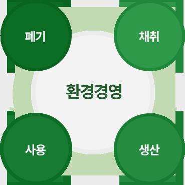 환경경영 = 채취 → 생산 → 사용 → 폐기